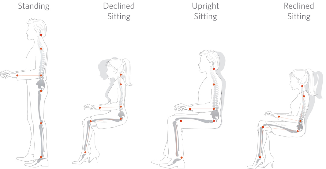Workcenter Ergonomics - Ergonomic Approved Positions